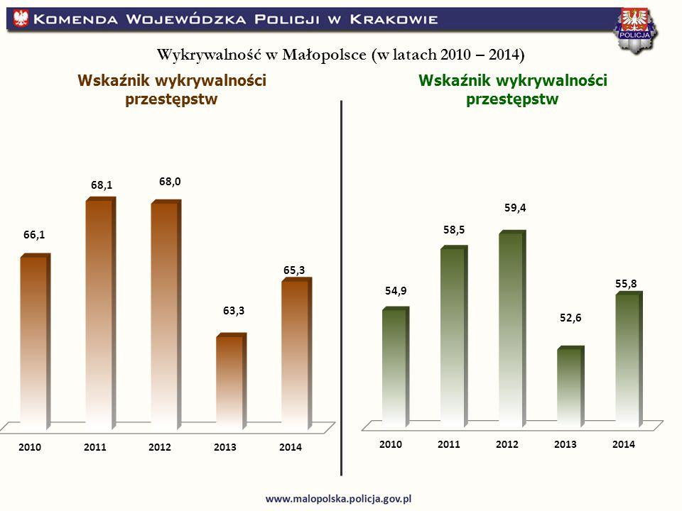 Wskaźnik wykrywalności przestępstw Wykrywalność w Małopolsce (w latach 2010 – 2014)