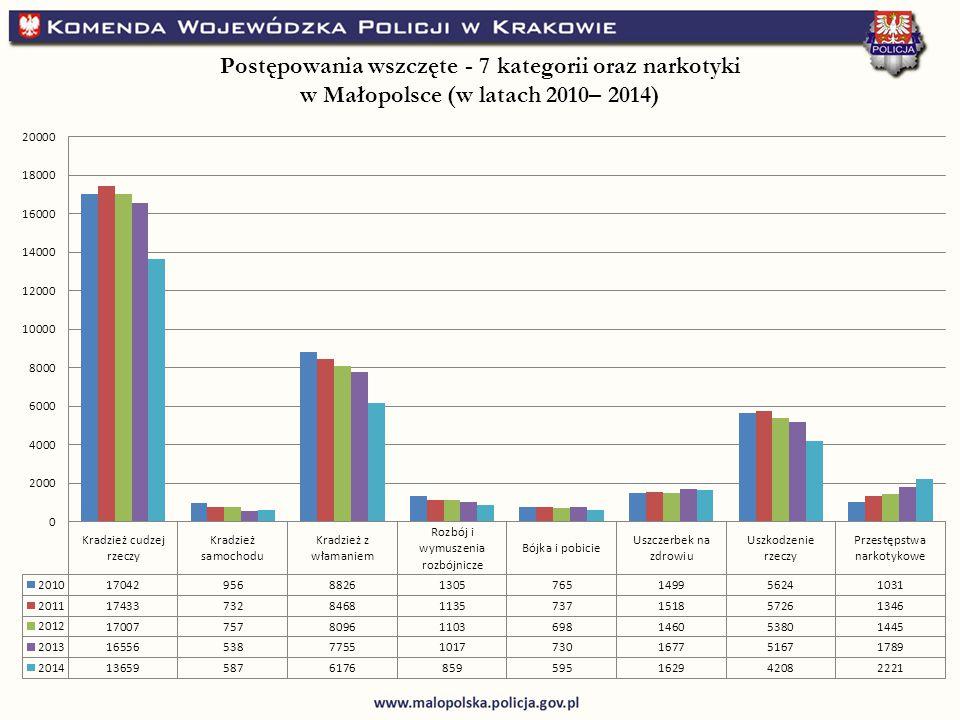 Postępowania wszczęte - 7 kategorii oraz narkotyki w Małopolsce (w latach 2010– 2014)