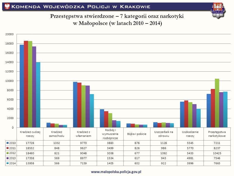 Przestępstwa stwierdzone – 7 kategorii oraz narkotyki w Małopolsce (w latach 2010 – 2014)