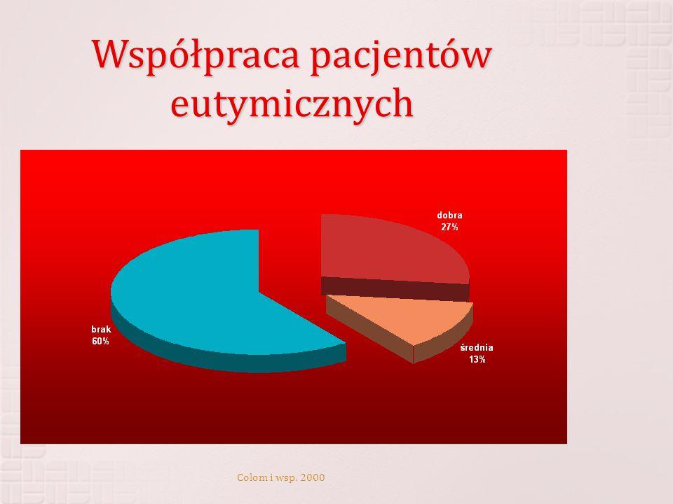 Współpraca pacjentów eutymicznych Colom i wsp. 2000
