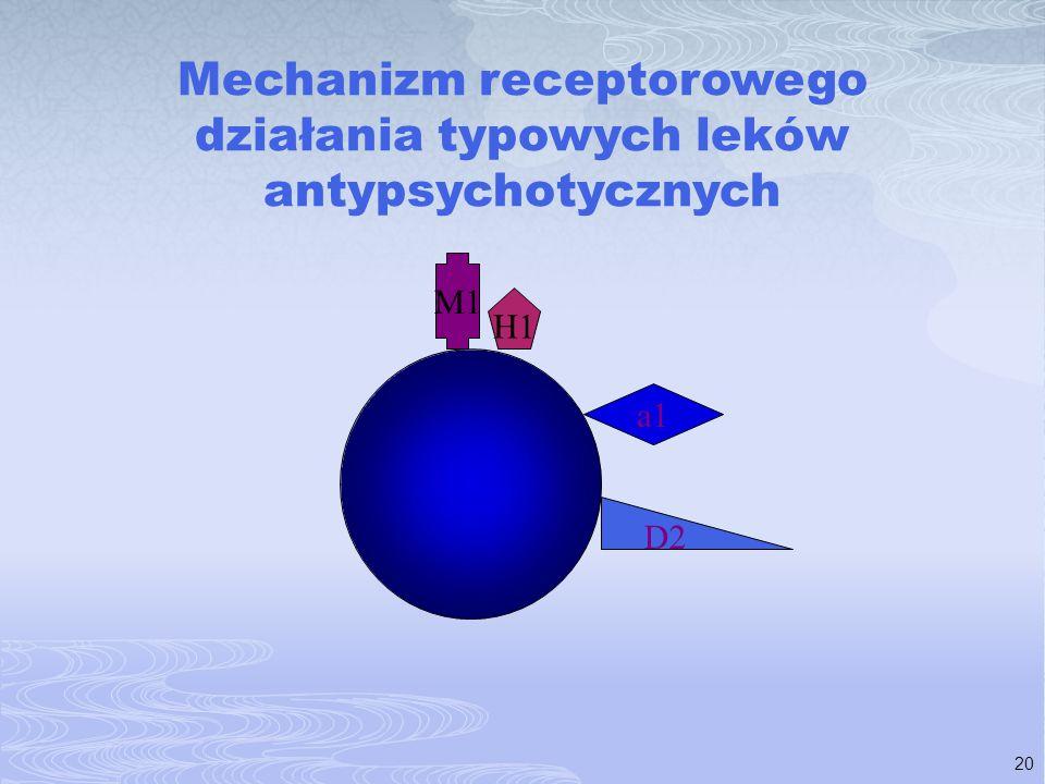 20 Mechanizm receptorowego działania typowych leków antypsychotycznych D2 a1 H1 M1