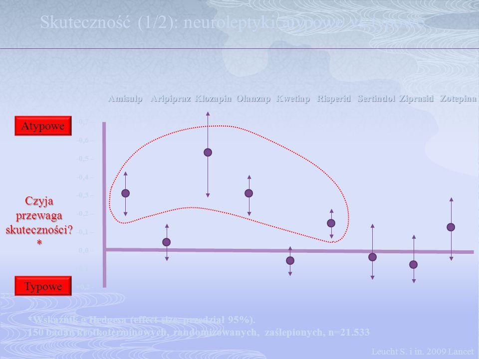 -0,7 – -0,6 – -0,5 – -0,4 – -0,3 – -0,2 – -0,1 – 0,0 – +0,1 – +0,2 - Amisulp Aripipraz Klozapin Olanzap Kwetiap Risperid Sertindol Ziprasid Zotepina S