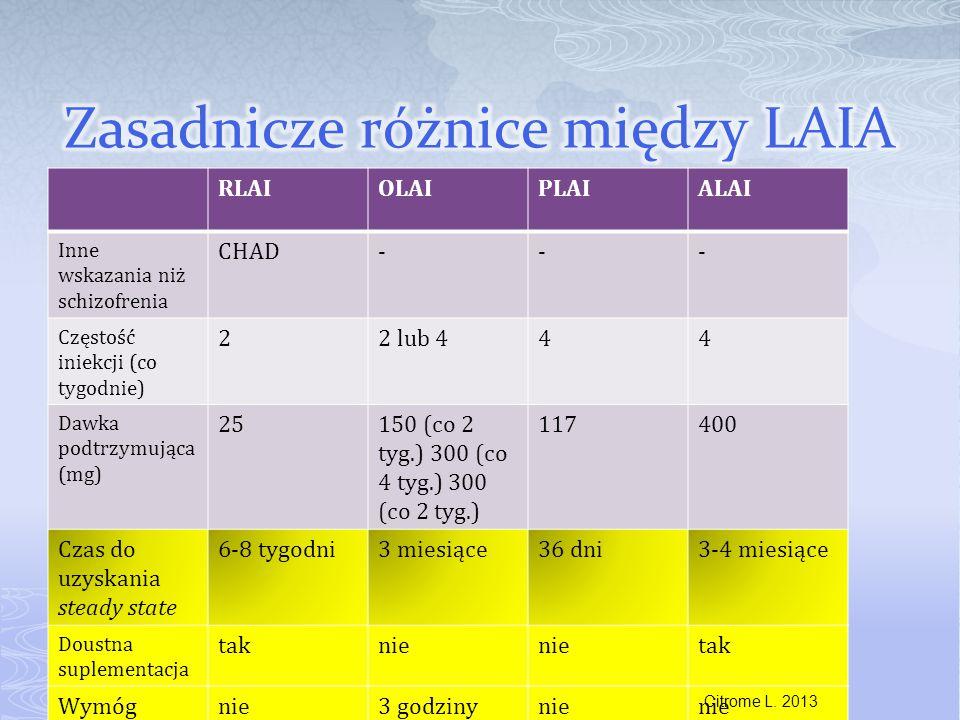 RLAIOLAIPLAIALAI Inne wskazania niż schizofrenia CHAD--- Częstość iniekcji (co tygodnie) 22 lub 444 Dawka podtrzymująca (mg) 25150 (co 2 tyg.) 300 (co