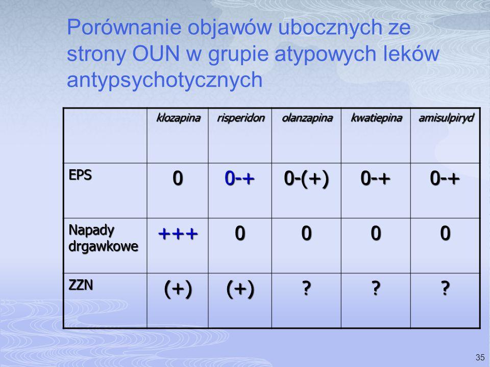 35 Porównanie objawów ubocznych ze strony OUN w grupie atypowych leków antypsychotycznych klozapinarisperidonolanzapinakwatiepinaamisulpiryd EPS00-+0-