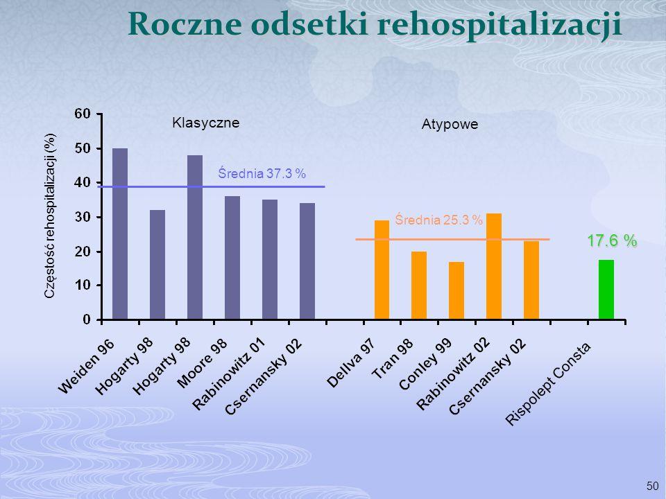 50 Klasyczne Atypowe Rispolept Consta Częstość rehospitalizacji (%) Średnia 37.3 % Średnia 25.3 % Roczne odsetki rehospitalizacji 17.6 %