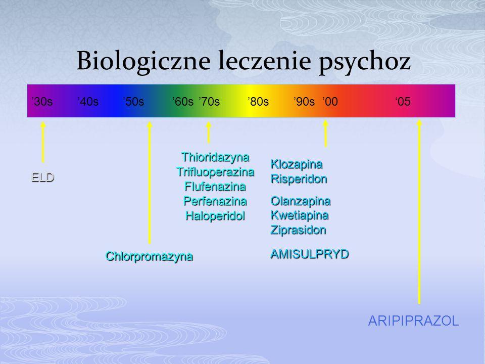 ARIPIPRAZOL '30s '40s '50s '60s '70s '80s '90s'00'05 ELD Chlorpromazyna Thioridazyna Trifluoperazina Flufenazina Perfenazina Haloperidol Klozapina Ris
