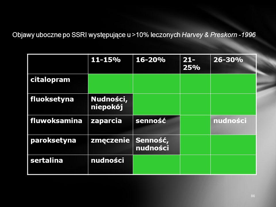 Objawy uboczne po SSRI występujące u >10% leczonych Harvey & Preskorn -1996 11-15%16-20%21- 25% 26-30% citalopram fluoksetynaNudności, niepokój fluwok