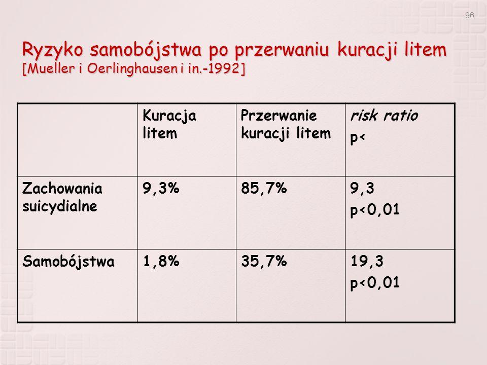 96 Ryzyko samobójstwa po przerwaniu kuracji litem [Mueller i Oerlinghausen i in.-1992] Kuracja litem Przerwanie kuracji litem risk ratio p< Zachowania