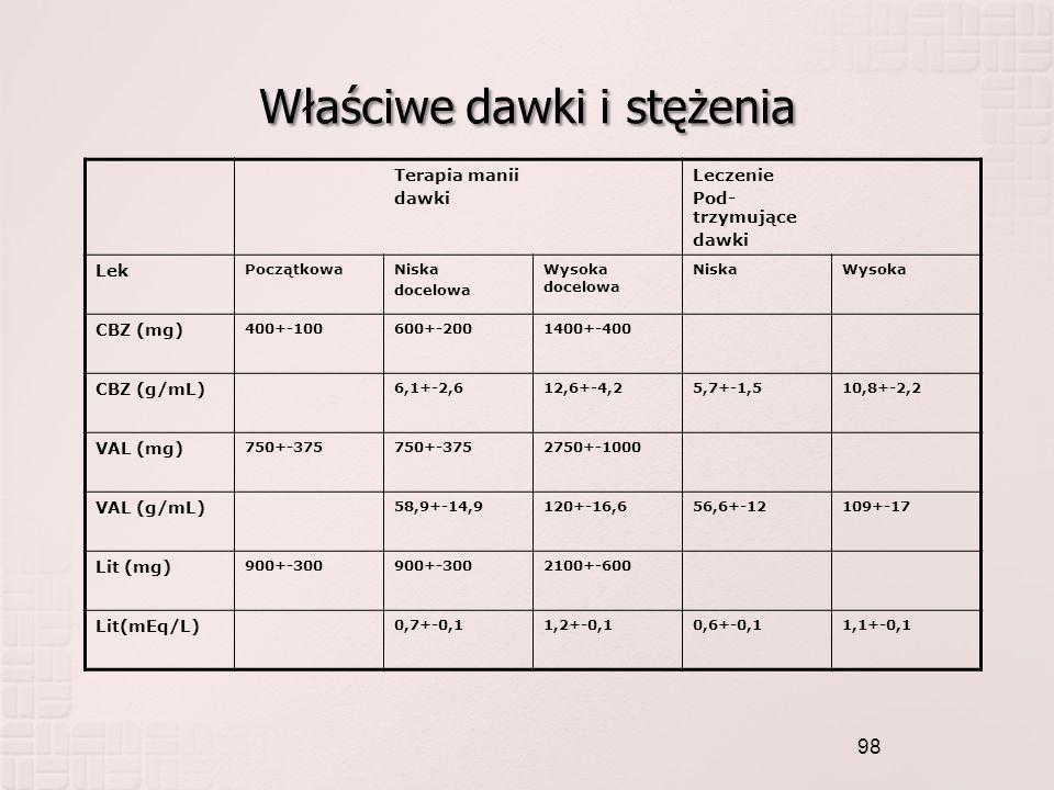 Właściwe dawki i stężenia Terapia manii dawki Leczenie Pod- trzymujące dawki Lek PoczątkowaNiska docelowa Wysoka docelowa NiskaWysoka CBZ (mg) 400+-10