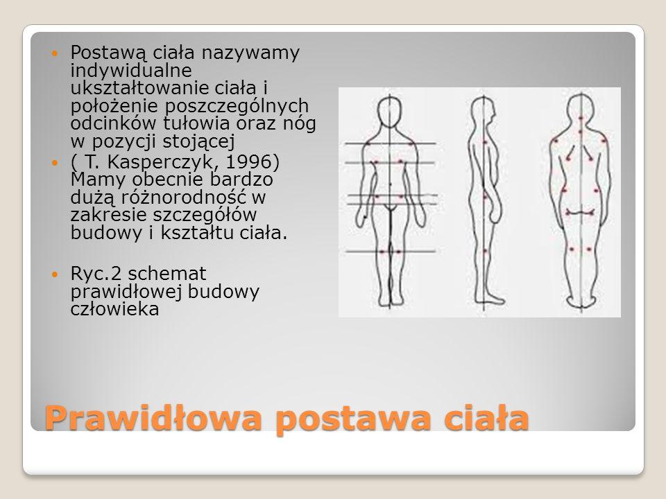 Prawidłowa postawa ciała Postawą ciała nazywamy indywidualne ukształtowanie ciała i położenie poszczególnych odcinków tułowia oraz nóg w pozycji stojącej ( T.