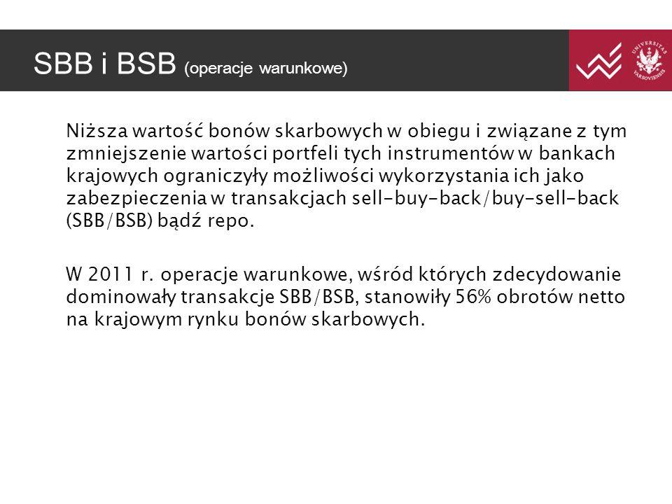 SBB i BSB (operacje warunkowe) Niższa wartość bonów skarbowych w obiegu i związane z tym zmniejszenie wartości portfeli tych instrumentów w bankach krajowych ograniczyły możliwości wykorzystania ich jako zabezpieczenia w transakcjach sell-buy-back/buy-sell-back (SBB/BSB) bądź repo.