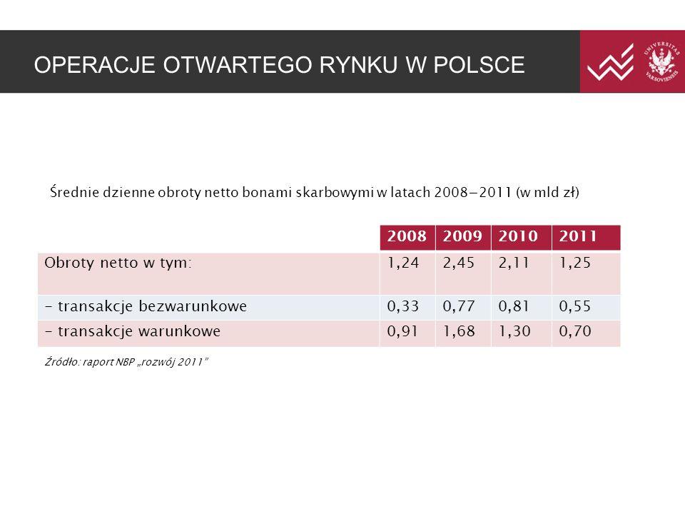 """OPERACJE OTWARTEGO RYNKU W POLSCE 2008200920102011 Obroty netto w tym:1,242,452,111,25 - transakcje bezwarunkowe0,330,770,810,55 - transakcje warunkowe0,911,681,300,70 Średnie dzienne obroty netto bonami skarbowymi w latach 2008−2011 (w mld zł) Źródło: raport NBP """"rozwój 2011"""