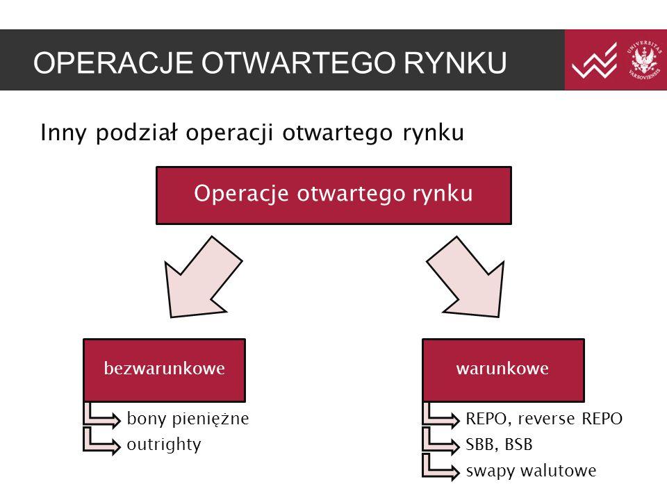 OPERACJE OTWARTEGO RYNKU Inny podział operacji otwartego rynku Operacje otwartego rynku bezwarunkowewarunkowe bony pieniężne outrighty REPO, reverse REPO SBB, BSB swapy walutowe