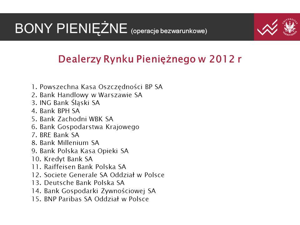 BONY PIENI ĘŻ NE (operacje bezwarunkowe) Dealerzy Rynku Pieniężnego w 2012 r 1. Powszechna Kasa Oszczędności BP SA 2. Bank Handlowy w Warszawie SA 3.