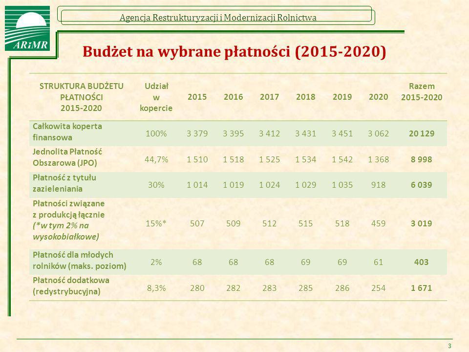 Agencja Restrukturyzacji i Modernizacji Rolnictwa 3 Budżet na wybrane płatności (2015-2020) STRUKTURA BUDŻETU PŁATNOŚCI 2015-2020 Udział w kopercie 20