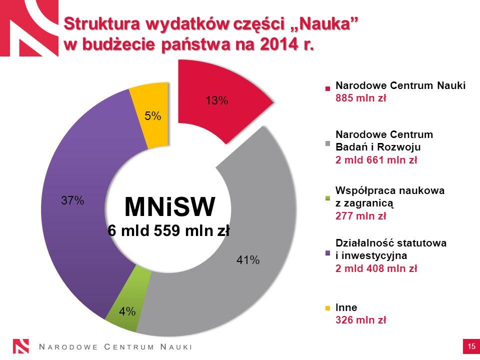 """15 Struktura wydatków części """"Nauka w budżecie państwa na 2014 r."""