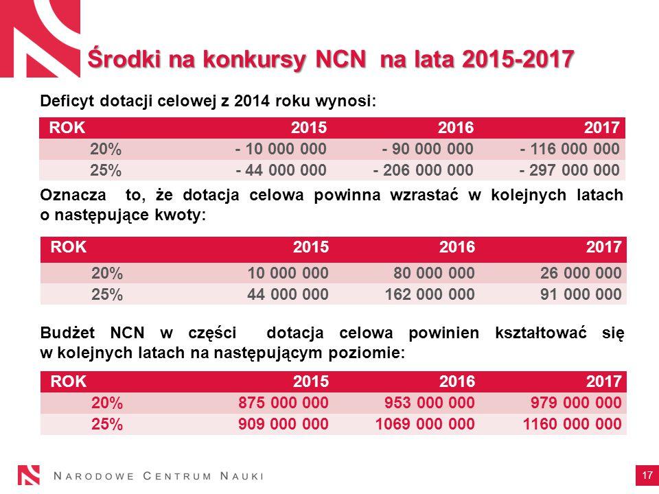 17 Środki na konkursy NCN na lata 2015-2017 Deficyt dotacji celowej z 2014 roku wynosi: Oznacza to, że dotacja celowa powinna wzrastać w kolejnych latach o następujące kwoty: Budżet NCN w części dotacja celowa powinien kształtować się w kolejnych latach na następującym poziomie: ROK 20152016 2017 20% - 10 000 000 - 90 000 000 - 116 000 000 25% - 44 000 000 - 206 000 000 - 297 000 000 ROK 2015 2016 2017 20% 10 000 000 80 000 000 26 000 000 25% 44 000 000 162 000 000 91 000 000 ROK 2015 2016 2017 20% 875 000 000 953 000 000 979 000 000 25% 909 000 0001069 000 000 1160 000 000