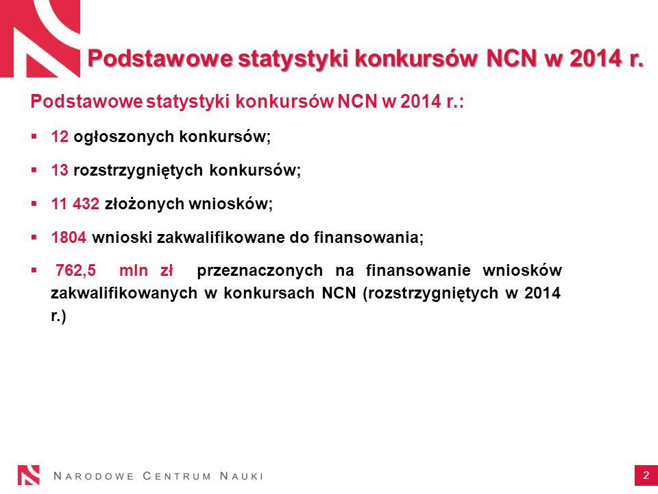 2 Podstawowe statystyki konkursów NCN w 2014 r.