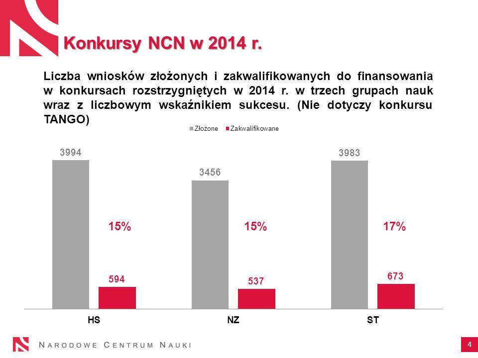 4 Liczba wniosków złożonych i zakwalifikowanych do finansowania w konkursach rozstrzygniętych w 2014 r.