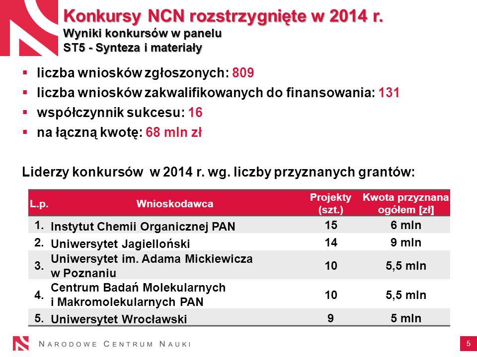 5 Konkursy NCN rozstrzygnięte w 2014 r.