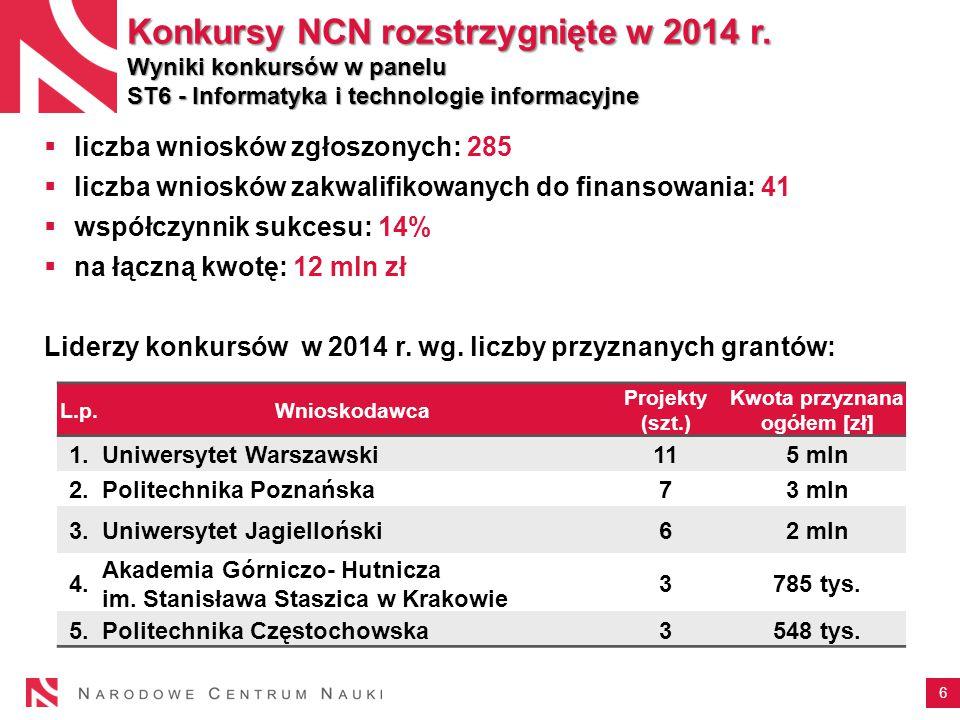 6 Konkursy NCN rozstrzygnięte w 2014 r.