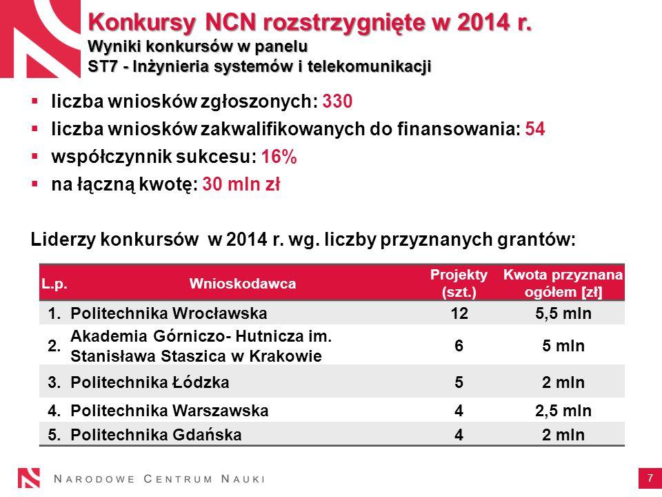 7 Konkursy NCN rozstrzygnięte w 2014 r.