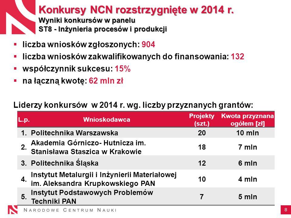 8 Konkursy NCN rozstrzygnięte w 2014 r.