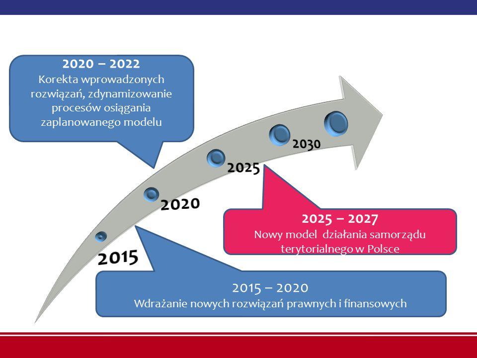 2015 – 2020 Wdrażanie nowych rozwiązań prawnych i finansowych 2020 – 2022 Korekta wprowadzonych rozwiązań, zdynamizowanie procesów osiągania zaplanowanego modelu 2025 – 2027 Nowy model działania samorządu terytorialnego w Polsce