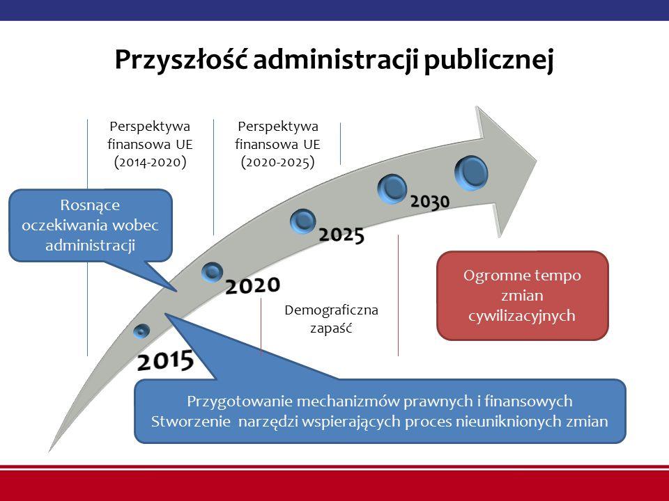 Perspektywa finansowa UE (2014-2020) Perspektywa finansowa UE (2020-2025) Przygotowanie mechanizmów prawnych i finansowych Stworzenie narzędzi wspierających proces nieuniknionych zmian Demograficzna zapaść Przyszłość administracji publicznej Ogromne tempo zmian cywilizacyjnych Rosnące oczekiwania wobec administracji