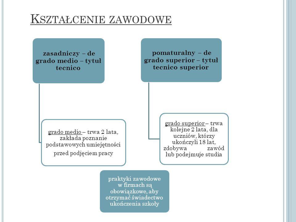 K SZTAŁCENIE ZAWODOWE zasadniczy – de grado medio – tytuł tecnico grado medio – trwa 2 lata, zakłada poznanie podstawowych umiejętności przed podjęcie