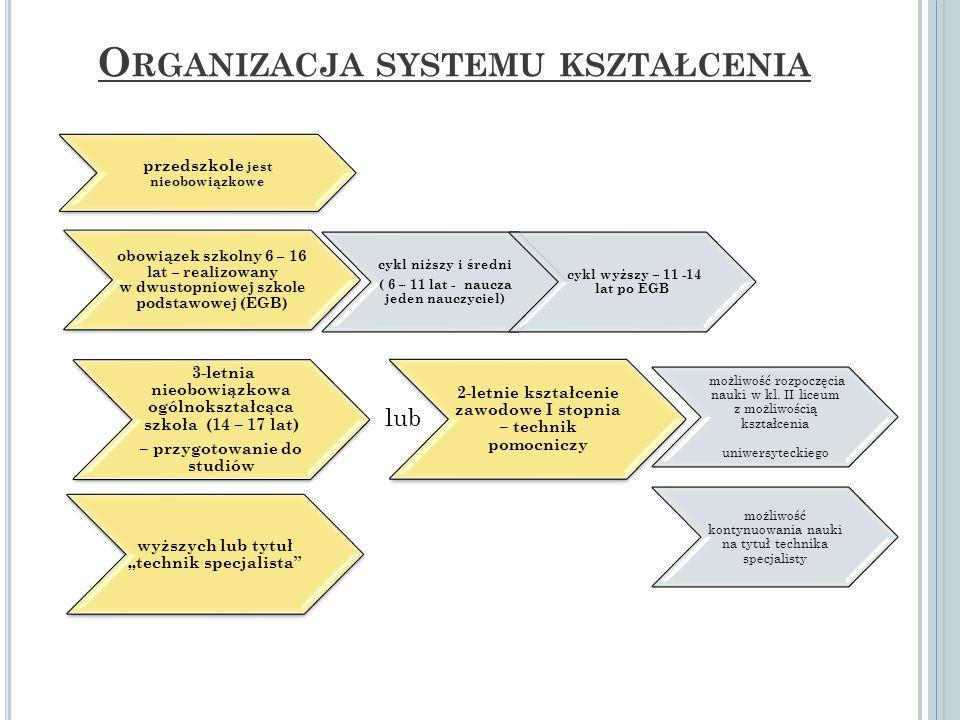 O RGANIZACJA SYSTEMU KSZTAŁCENIA przedszkole jest nieobowiązkowe obowiązek szkolny 6 – 16 lat – realizowany w dwustopniowej szkole podstawowej (EGB) c