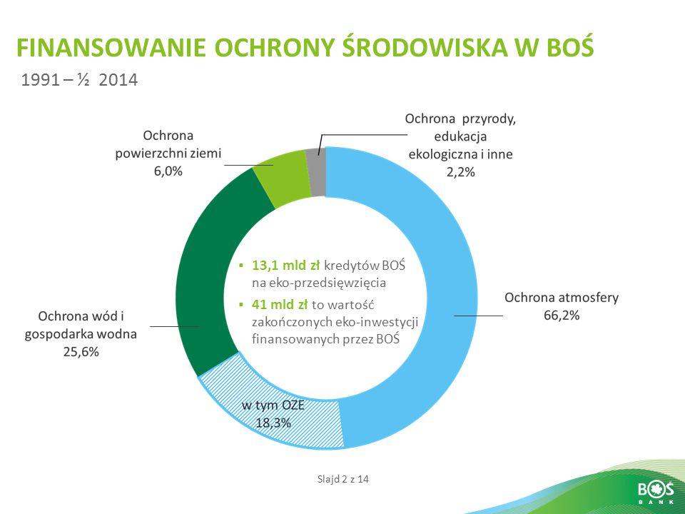 Slajd 2 z 14  13,1 mld zł kredytów BOŚ na eko-przedsięwzięcia  41 mld zł to wartość zakończonych eko-inwestycji finansowanych przez BOŚ 1991 – ½ 2014 FINANSOWANIE OCHRONY ŚRODOWISKA W BOŚ
