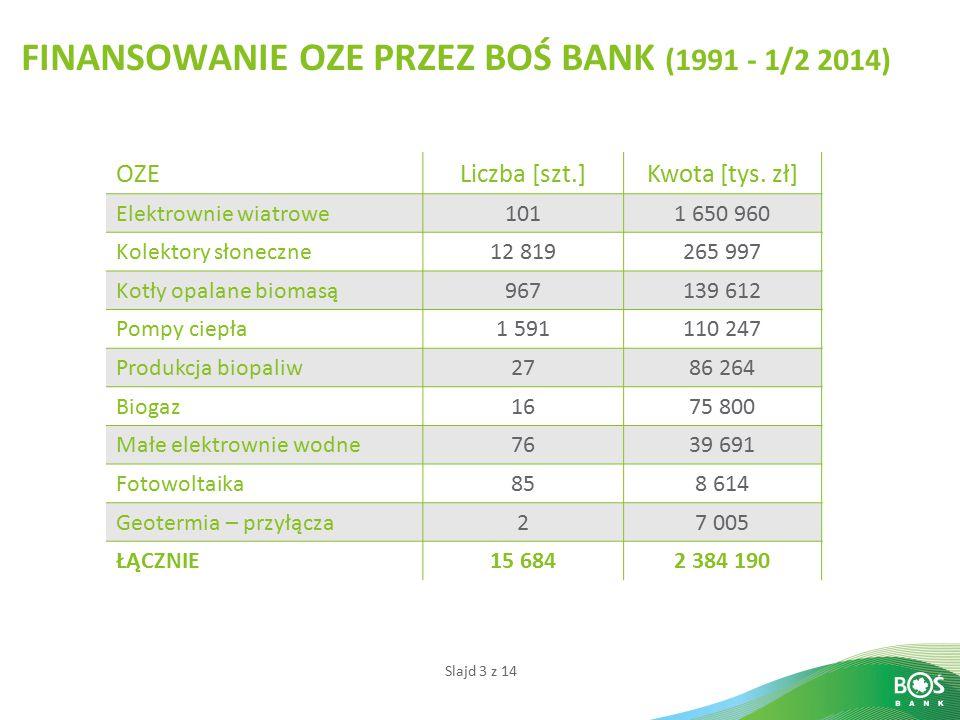 Slajd 3 z 14 FINANSOWANIE OZE PRZEZ BOŚ BANK (1991 - 1/2 2014) OZELiczba [szt.]Kwota [tys. zł] Elektrownie wiatrowe1011 650 960 Kolektory słoneczne12