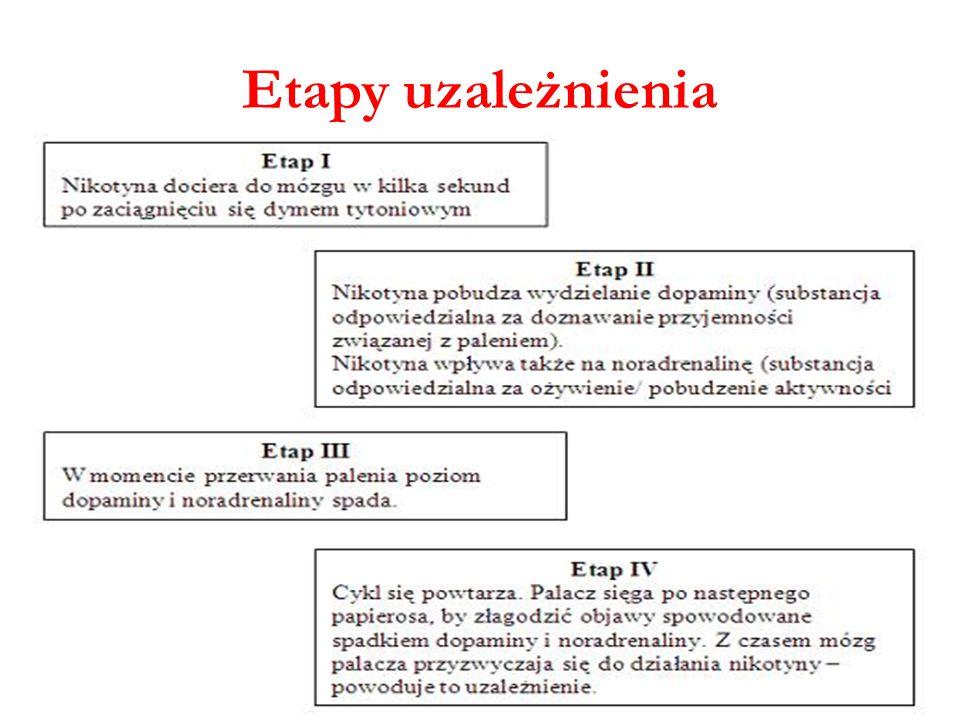 Etapy uzależnienia