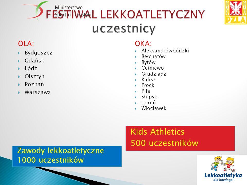 Zawody lekkoatletyczne 1000 uczestników Kids Athletics 500 uczestników OLA:  Bydgoszcz  Gdańsk  Łódź  Olsztyn  Poznań  Warszawa OKA:  Aleksandr
