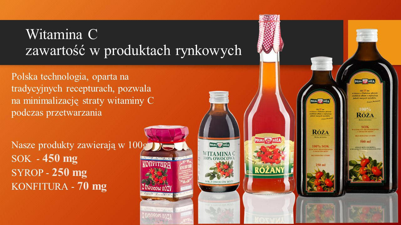 Witamina C zawartość w produktach rynkowych Polska technologia, oparta na tradycyjnych recepturach, pozwala na minimalizację straty witaminy C podczas przetwarzania Nasze produkty zawierają w 100g SOK - 450 mg SYROP - 250 mg KONFITURA - 70 mg
