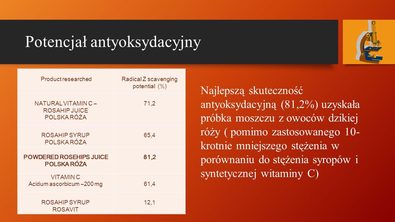 Potencjał antyoksydacyjny Product researchedRadical Z scavenging potential (%) NATURAL VITAMIN C – ROSAHIP JUICE POLSKA RÓŻA 71,2 ROSAHIP SYRUP POLSKA RÓŻA 65,4 POWDERED ROSEHIPS JUICE POLSKA RÓŻA 81,2 VITAMIN C Acidum ascorbicum –200 mg 61,4 ROSAHIP SYRUP ROSAVIT 12,1 Najlepszą skuteczność antyoksydacyjną (81,2%) uzyskała próbka moszczu z owoców dzikiej róży ( pomimo zastosowanego 10- krotnie mniejszego stężenia w porównaniu do stężenia syropów i syntetycznej witaminy C)