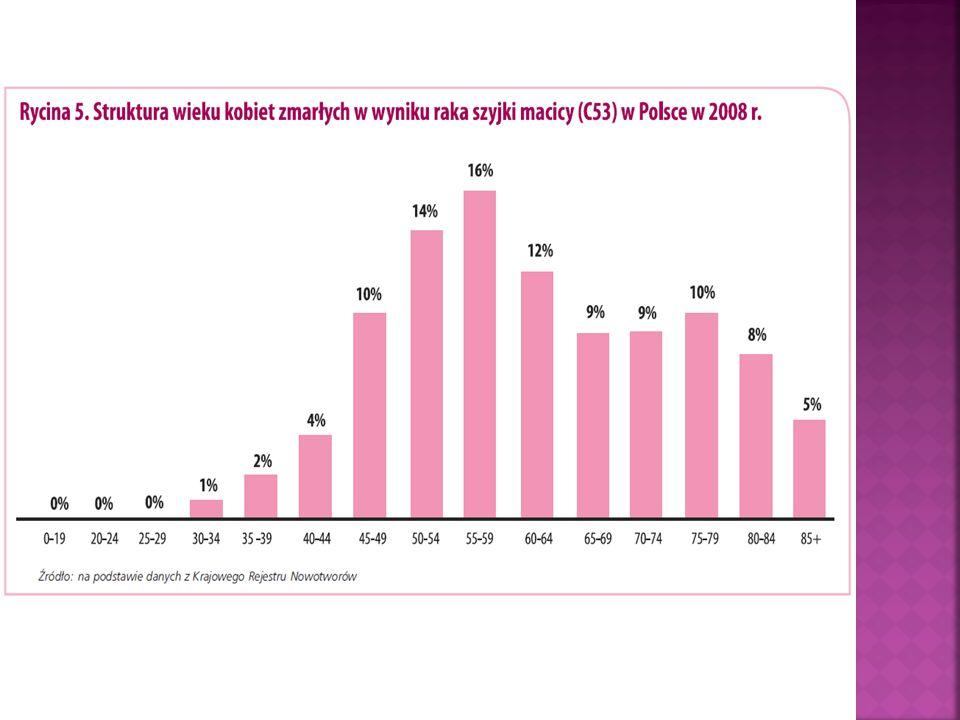Kobiet w jakim wieku dotyczy problem zachorowania na raka szyjki macicy.
