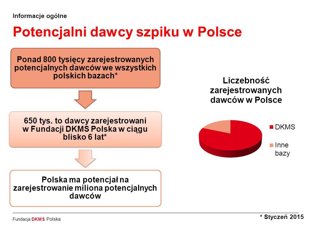 Fundacja DKMS Polska Informacje ogólne Prawdopodobieństwo bycia realnym dawcą * Styczeń 2015  5% zarejestrowanych potencjalnych dawców oddaje komórki do przeszczepienia w przeciągu 10 lat od rejestracji.