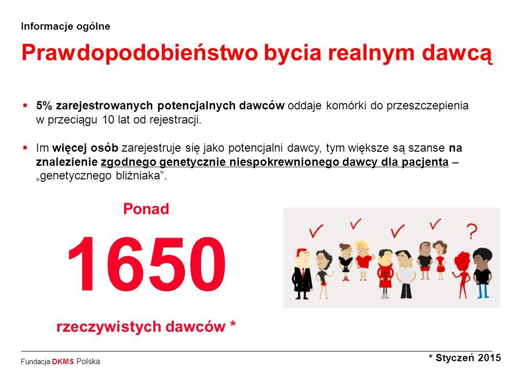 Fundacja DKMS Polska Informacje ogólne Prawdopodobieństwo bycia realnym dawcą * Styczeń 2015  5% zarejestrowanych potencjalnych dawców oddaje komórki