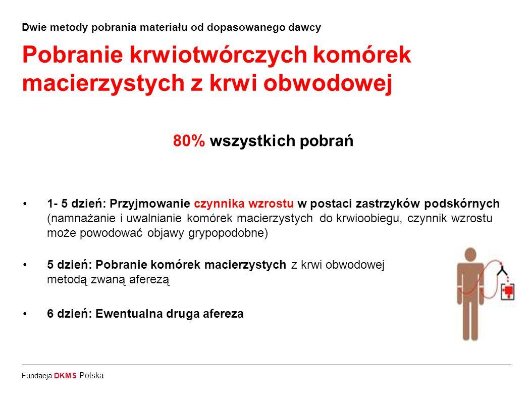Fundacja DKMS Polska Dwie metody pobrania materiału od dopasowanego dawcy Pobranie krwiotwórczych komórek macierzystych z krwi obwodowej 80% wszystkic