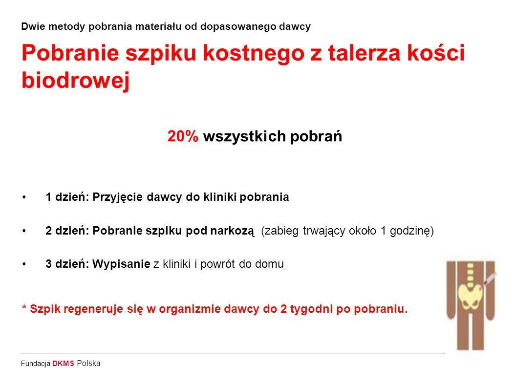 Fundacja DKMS Polska Dwie metody pobrania materiału od dopasowanego dawcy Pobranie szpiku kostnego z talerza kości biodrowej 20% wszystkich pobrań 1 d