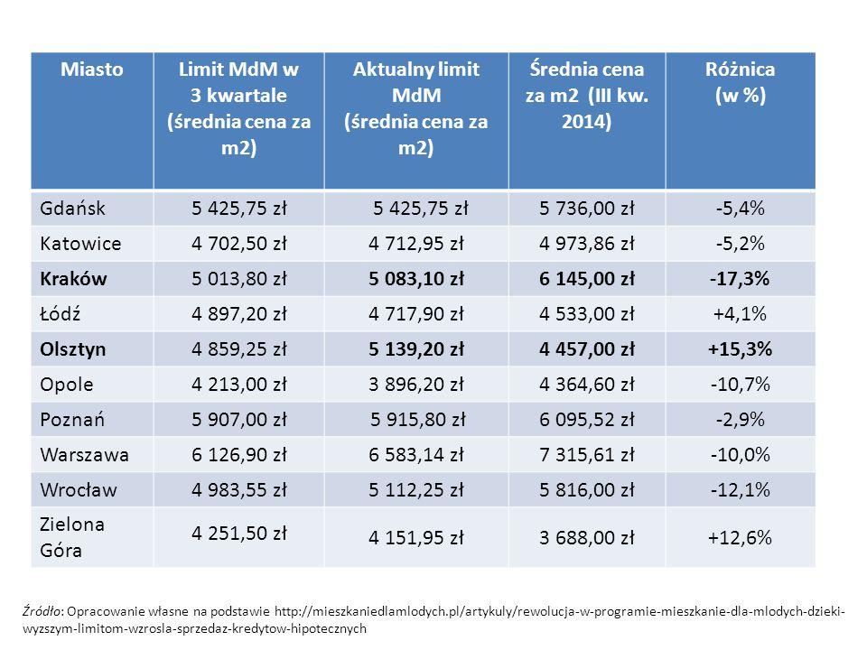 MiastoLimit MdM w 3 kwartale (średnia cena za m2) Aktualny limit MdM (średnia cena za m2) Średnia cena za m2 (III kw. 2014) Różnica (w %) Gdańsk5 425,