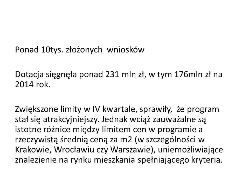 Ponad 10tys.złożonych wniosków Dotacja sięgnęła ponad 231 mln zł, w tym 176mln zł na 2014 rok.