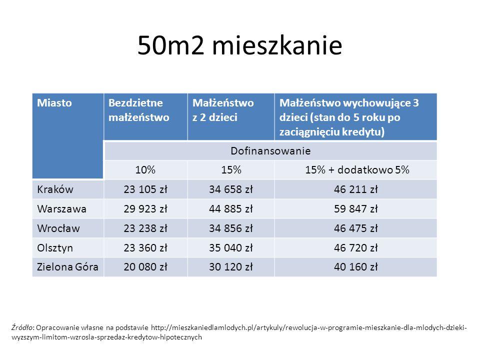 50m2 mieszkanie MiastoBezdzietne małżeństwo Małżeństwo z 2 dzieci Małżeństwo wychowujące 3 dzieci (stan do 5 roku po zaciągnięciu kredytu) Dofinansowa