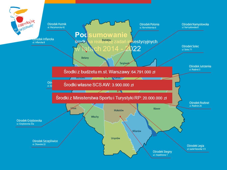 Podsumowanie środki na realizację zadań inwestycyjnych w latach 2014 - 2022 Środki z budżetu m.st. Warszawy: 64.791.000 zł Środki własne SCS AW: 3.900
