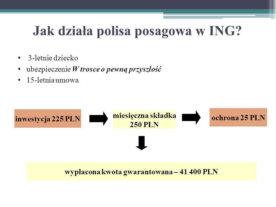3-letnie dziecko ubezpieczenie W trosce o pewną przyszłość 15-letnia umowa Jak działa polisa posagowa w ING? inwestycja 225 PLN miesięczna składka 250