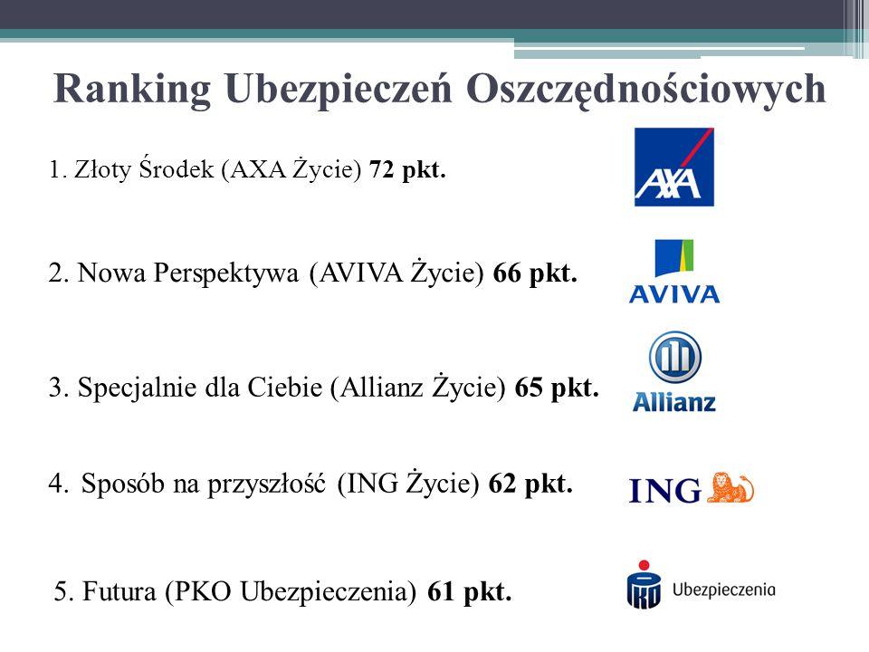 Ranking Ubezpieczeń Oszczędnościowych 1. Złoty Środek (AXA Życie) 72 pkt. 2. Nowa Perspektywa (AVIVA Życie) 66 pkt. 3. Specjalnie dla Ciebie (Allianz