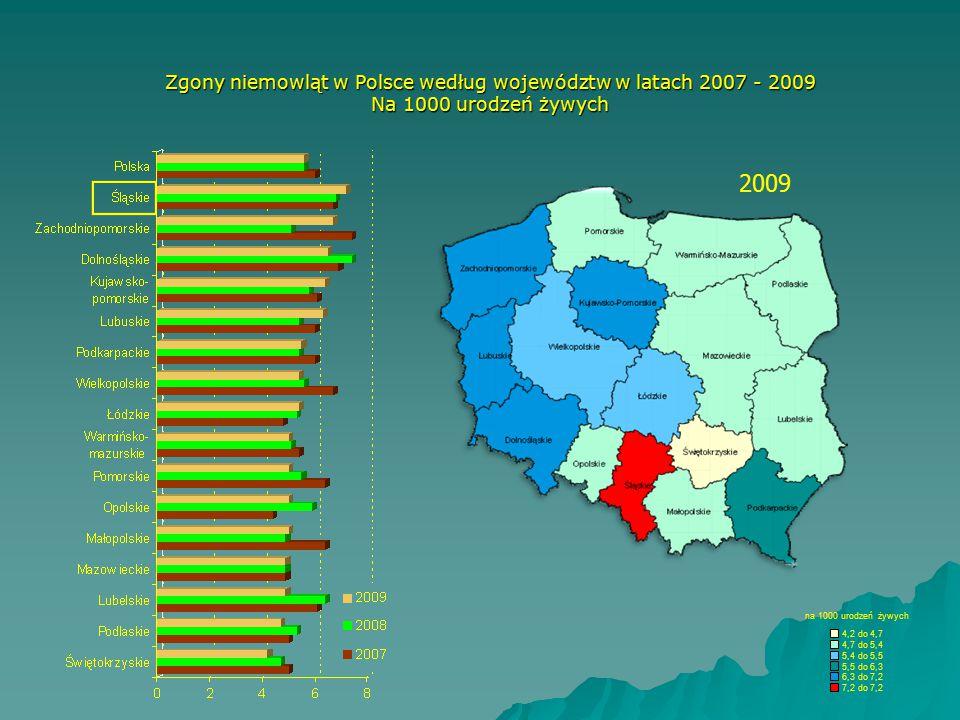 Zgony niemowląt w Polsce według województw w latach 2007 - 2009 Na 1000 urodzeń żywych na 1000 urodzeń żywych 4,2 do4,7 4 do5,4 5 do5,5 5 do6,3 6 do7,2 7 do7,2 2009
