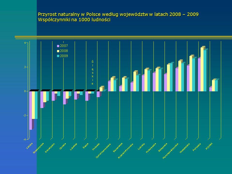 Przyrost naturalny w Polsce według województw w latach 2008 – 2009 Współczynniki na 1000 ludności